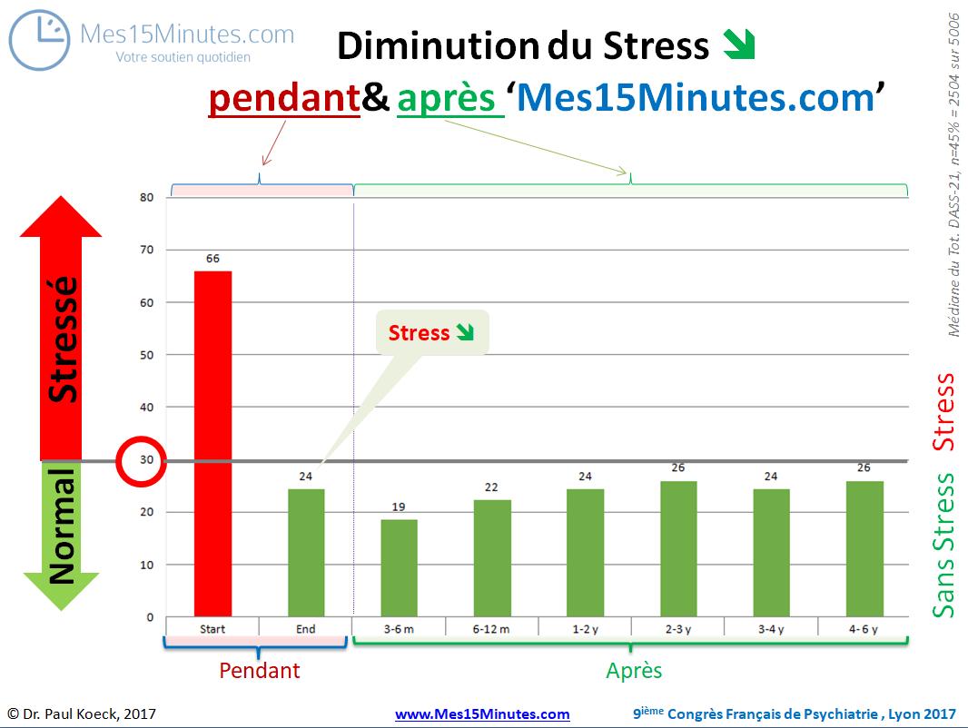 Mes15Minutes.com étude de suivi sur 5 ans présenté au Congrès National de Psychiatrie à Lyon 2017